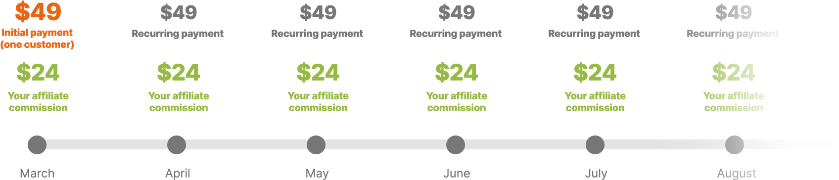 The longer your referrals are in Membership, the more money you make.